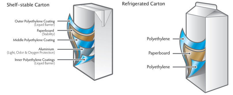A diagram showing the layers of a carton